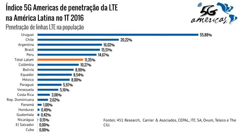 brasil-perde-para-uruguai-chile-e-argentina-em-cobertura-de-redes-lte